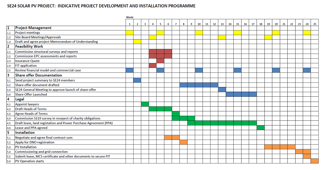 Indicative project develoopment and installation Programme thumnail 1038